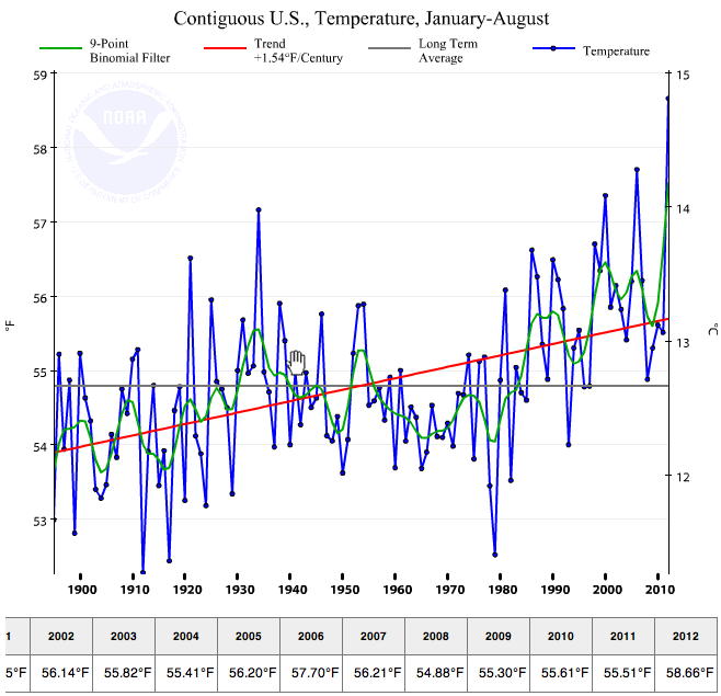 2012 is hottest year on record @58.66F average